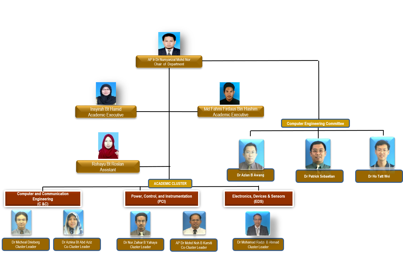Electrical Organisation Chart