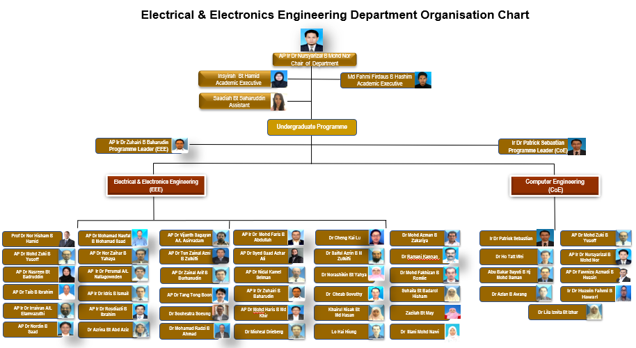 EE Org Chart.png