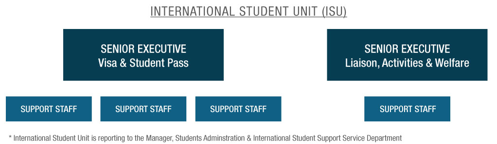 international student unit