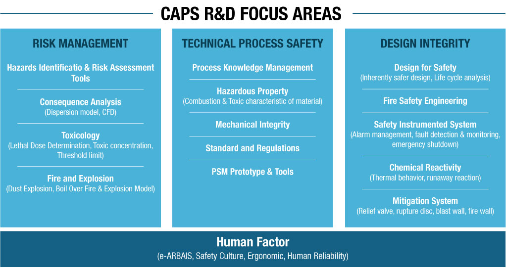 caps RD process safety